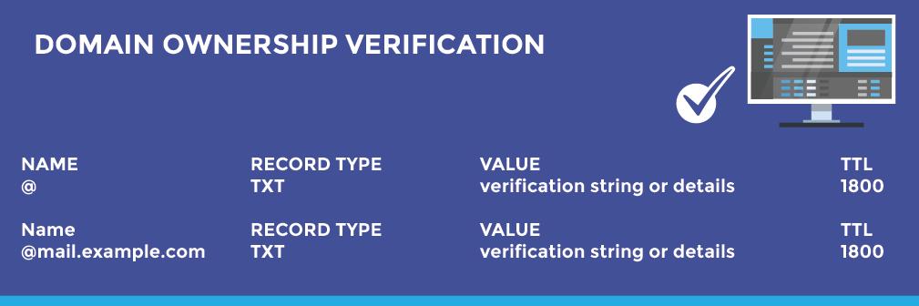 Domain Ownership Verification