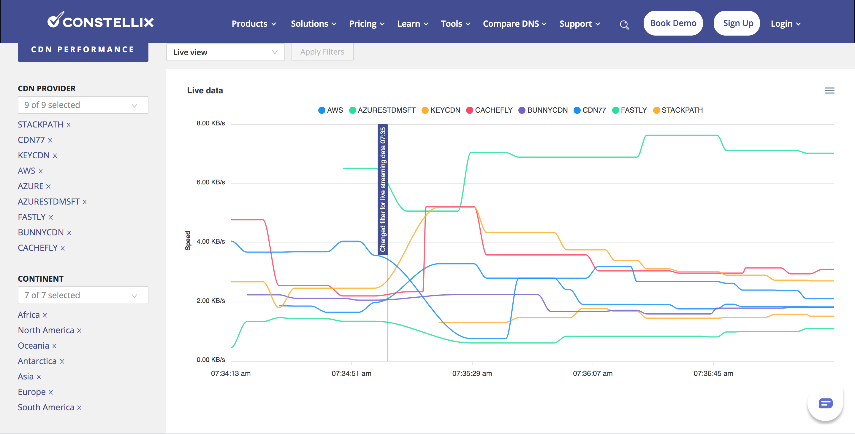 Fastly Global CDN Outage 2021 - CDN Performance Tool