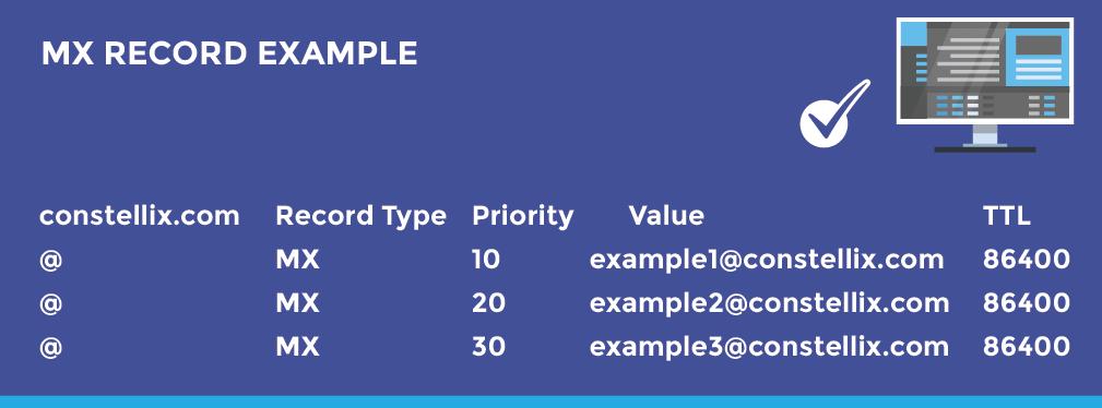 MX Record Example - TTL