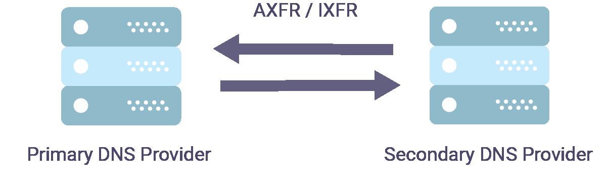 AXFR / iXFR Primary DNS Provider -Secondary DNS Provider