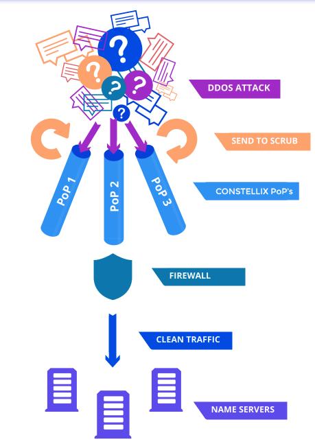DDOS Attack Mitigation and Monitoring Tools