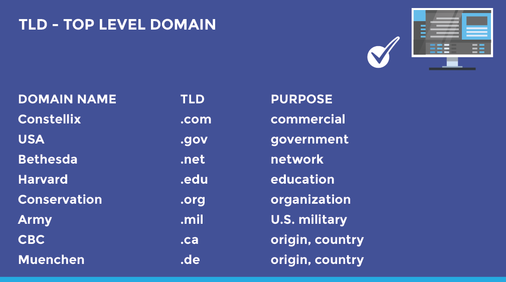 TLD examples and their purpose - Top Level Domains