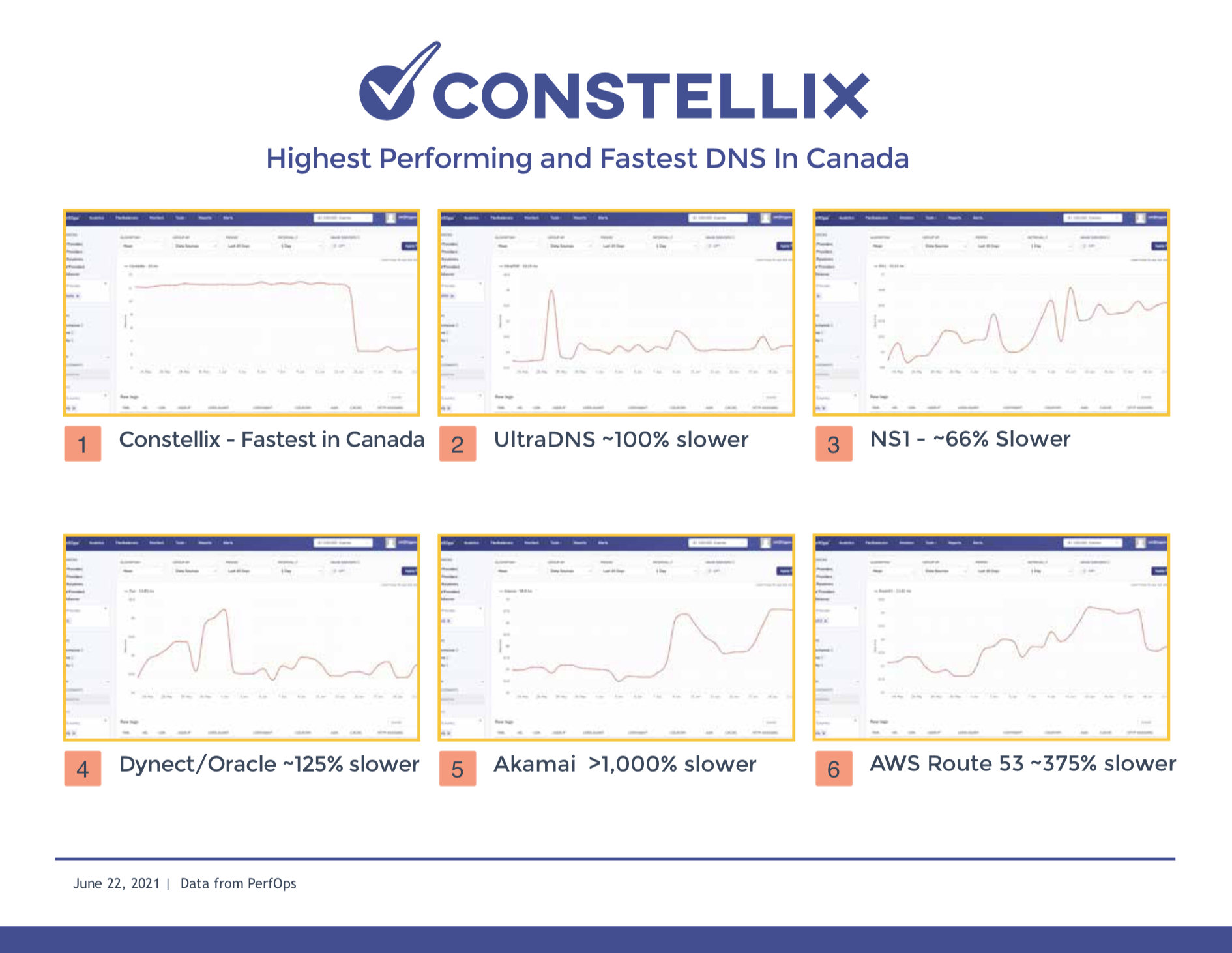 DNS Speed Test Comparison - AWS Route 53 - Akamai - Dynect / Oracle - Ultra DNS - NS1