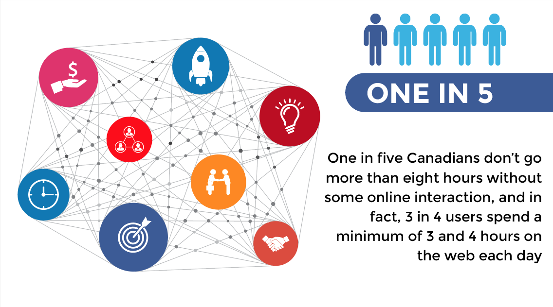 Canadian internet statistic - 3 in 4 users spend a minimum of 3 and 4 hours on the web daily.