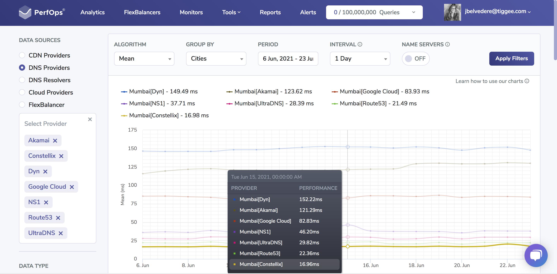 DNS Speed Comparison - India - Amazon Route 53, Dyn, Akamai, NS1, UltraDNS, Google Cloud