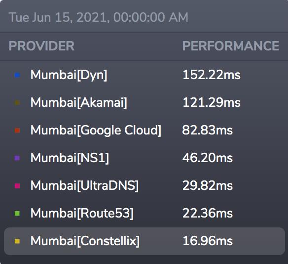 Fastest DNS - Provider Speed Comparison | Route 53, Akamai, Google Cloud