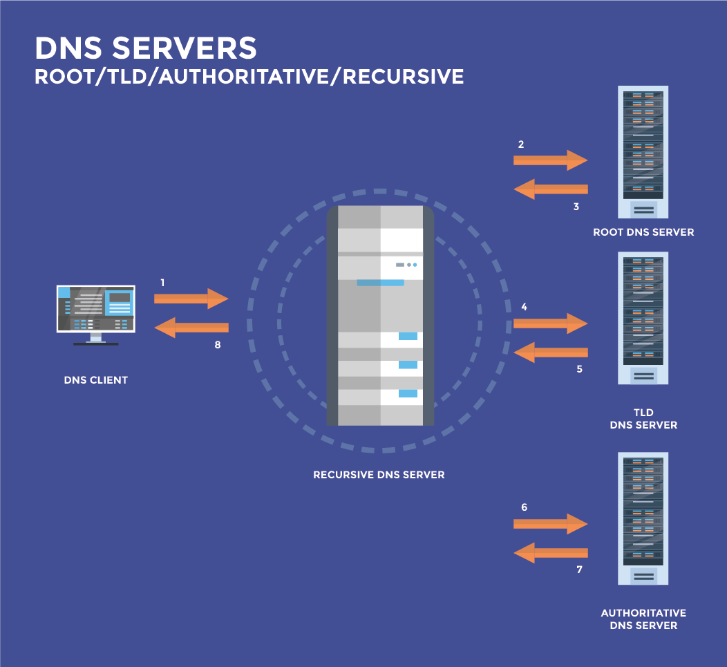 What is a DNS Server Example: Root, TLD, Authoritative, Recursive