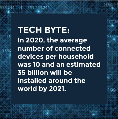 Average number of Devices per household 2021