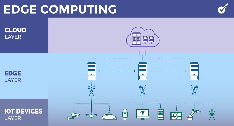 Edge Computing Example - Layers - EDGE Dns - IOT Devices Infographic