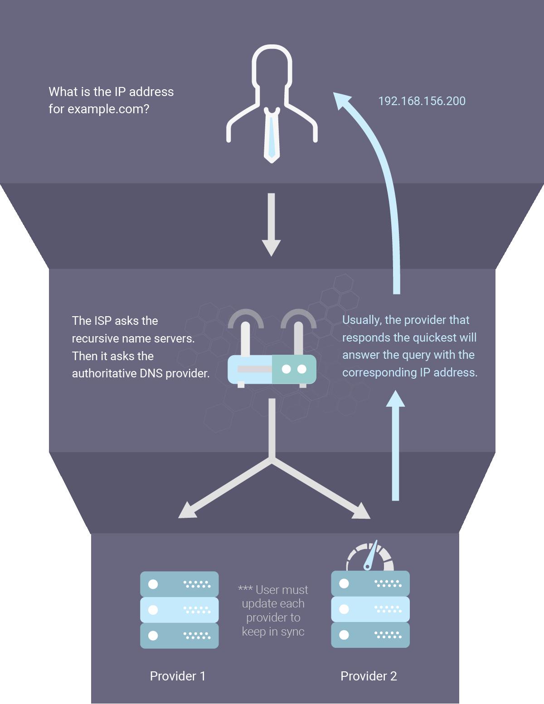 Secondary DNS Example - Primary/ Primary - IP Address - Authoritative Nameserver