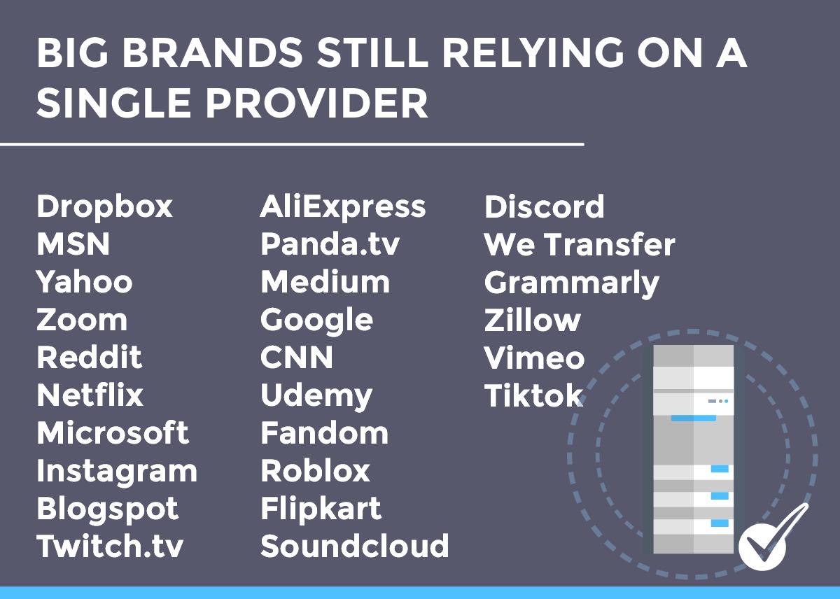 Brands that Rely on single DNS or CDN Provider: Dropbox, MSN, Yahoo, Zoom, Reddit, Netflix, Microsoft, Instagram, Blogspot, Twitch.tv, AliExpress Panda.tv, Medium, Google, CNN, Roblox, Flipkart, soundcloud, discord, wetransf r, grammarly,  illow, viemo, tiktok