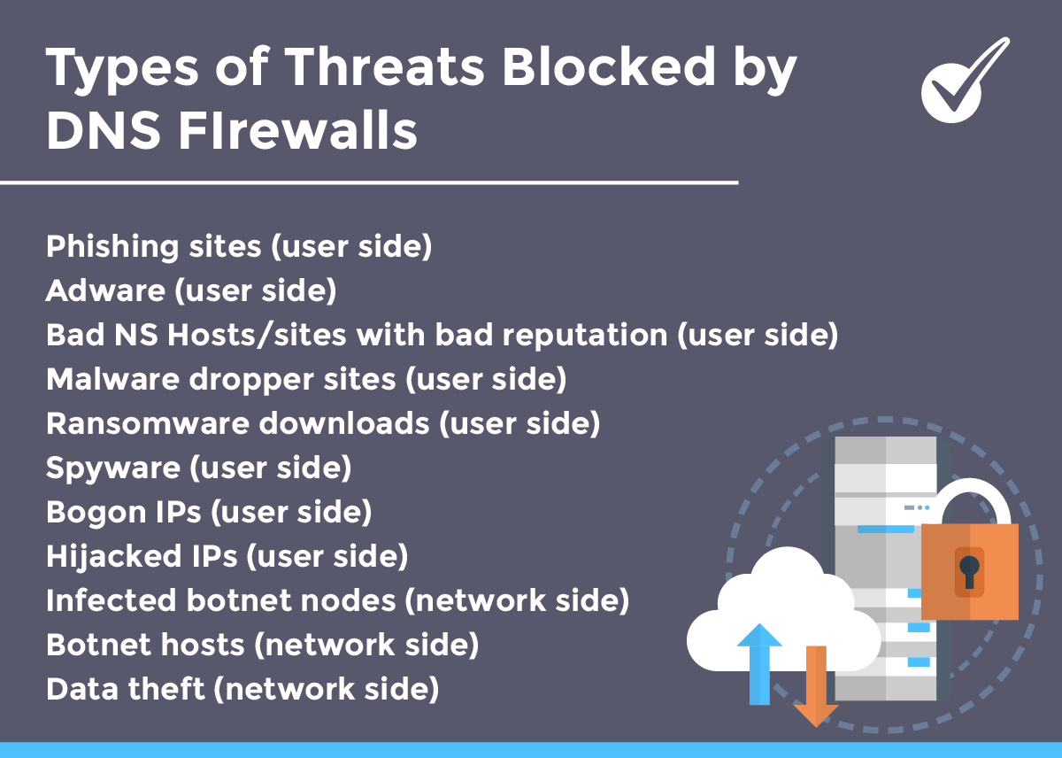 Types of threats blocked by DNS Firewalls - List - Phishing sites, Adware, Bad NS Hosts, Malware Dropper Sites, Ransomware downloads, Spyware, Bogon IPs, Hijacked IPs, Infected botnet nodes, Botnet hosts, Data Theft