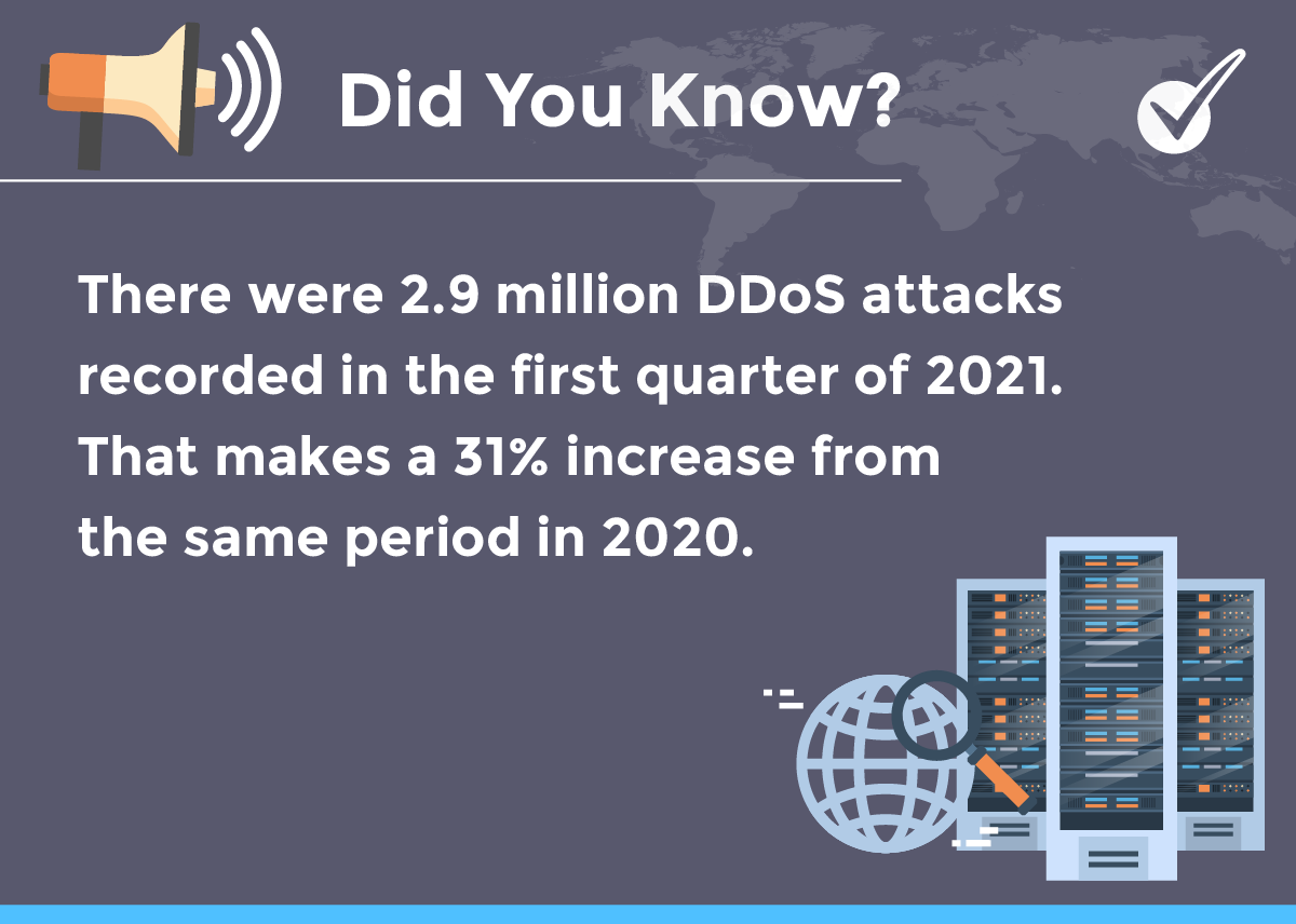DDos Prevention with analytics - Fact there has been a 31% increase in attacks from 2020 to 2021