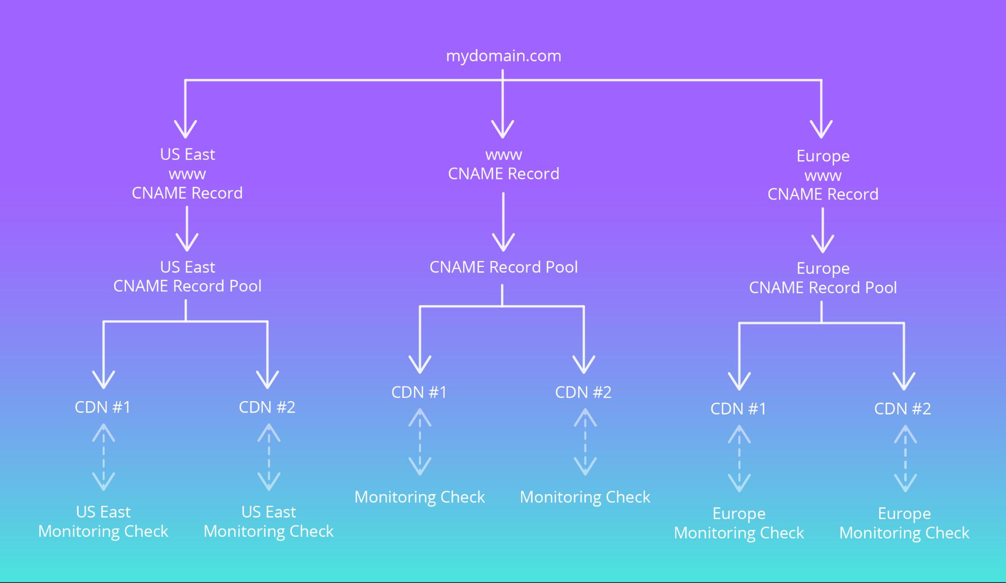 Multi CDN Management - Record Pool - CNAME record pool - DNS Monitoring Check
