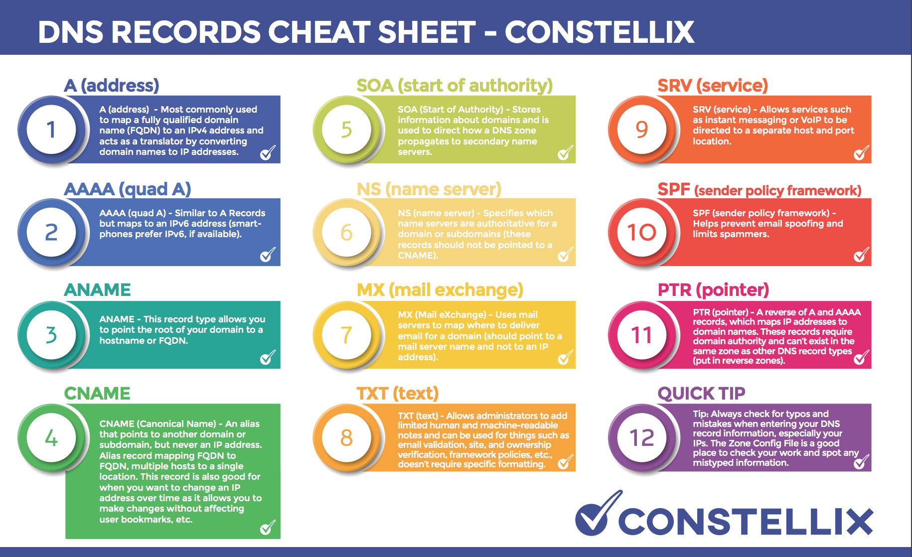 DNS Record Cheat Sheet - A, AAAA, ANAME, CNAME, SOA, NS, MX, TXT, SRV, SPF, PTR records and examples
