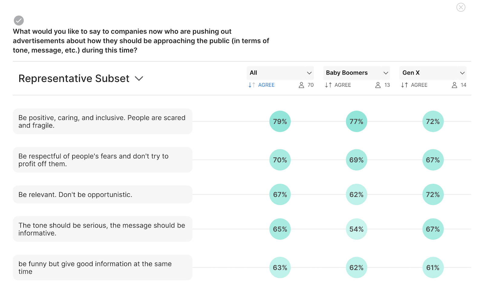 consumer recommendations for digital advertisers