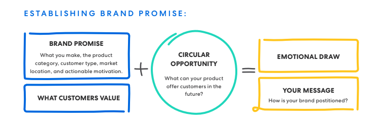 maintain brand promise