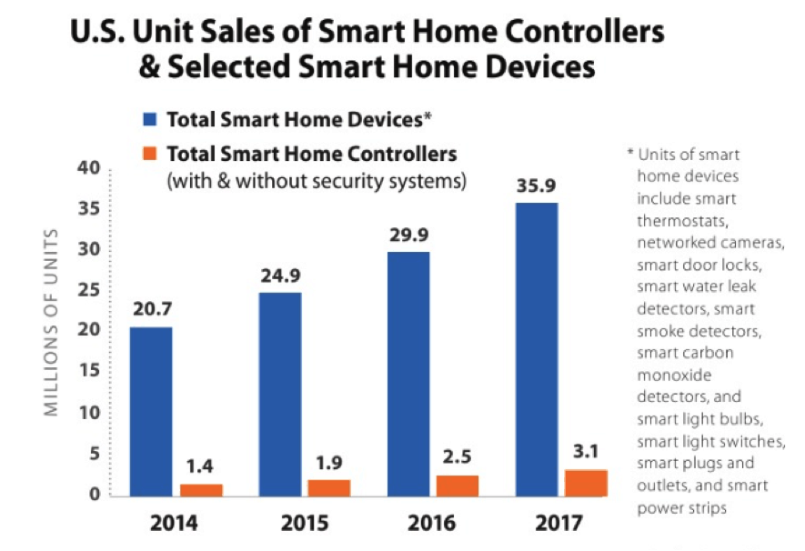 sales of smart home devices