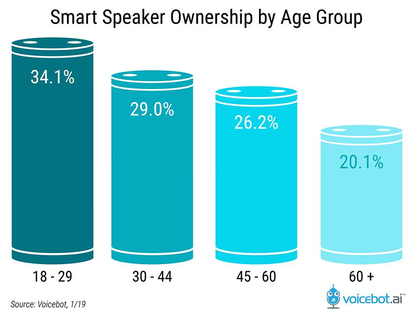 smart speaker ownership