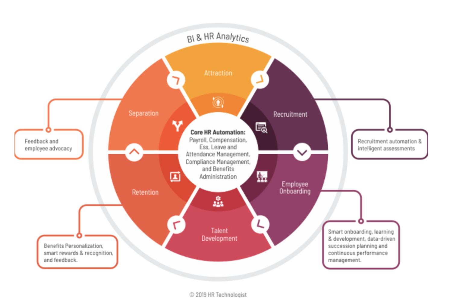 employee lifecycle (human capital management)