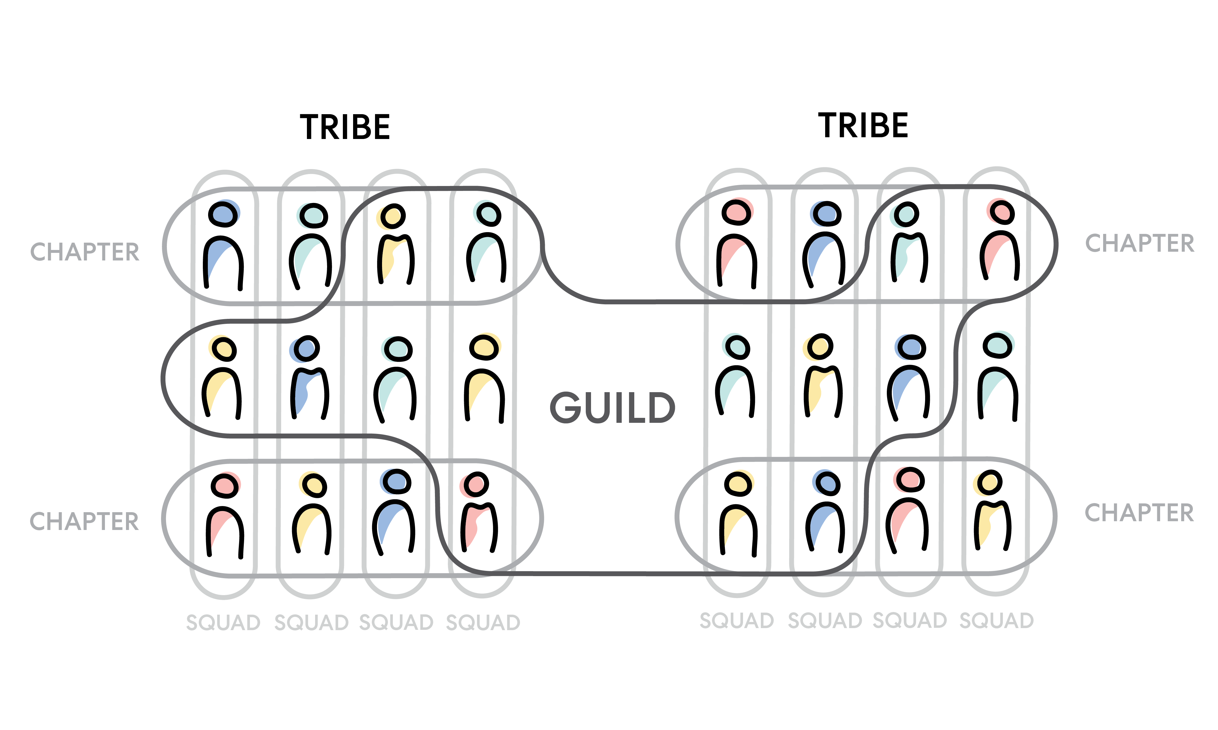 squads tribes and chapters agile model
