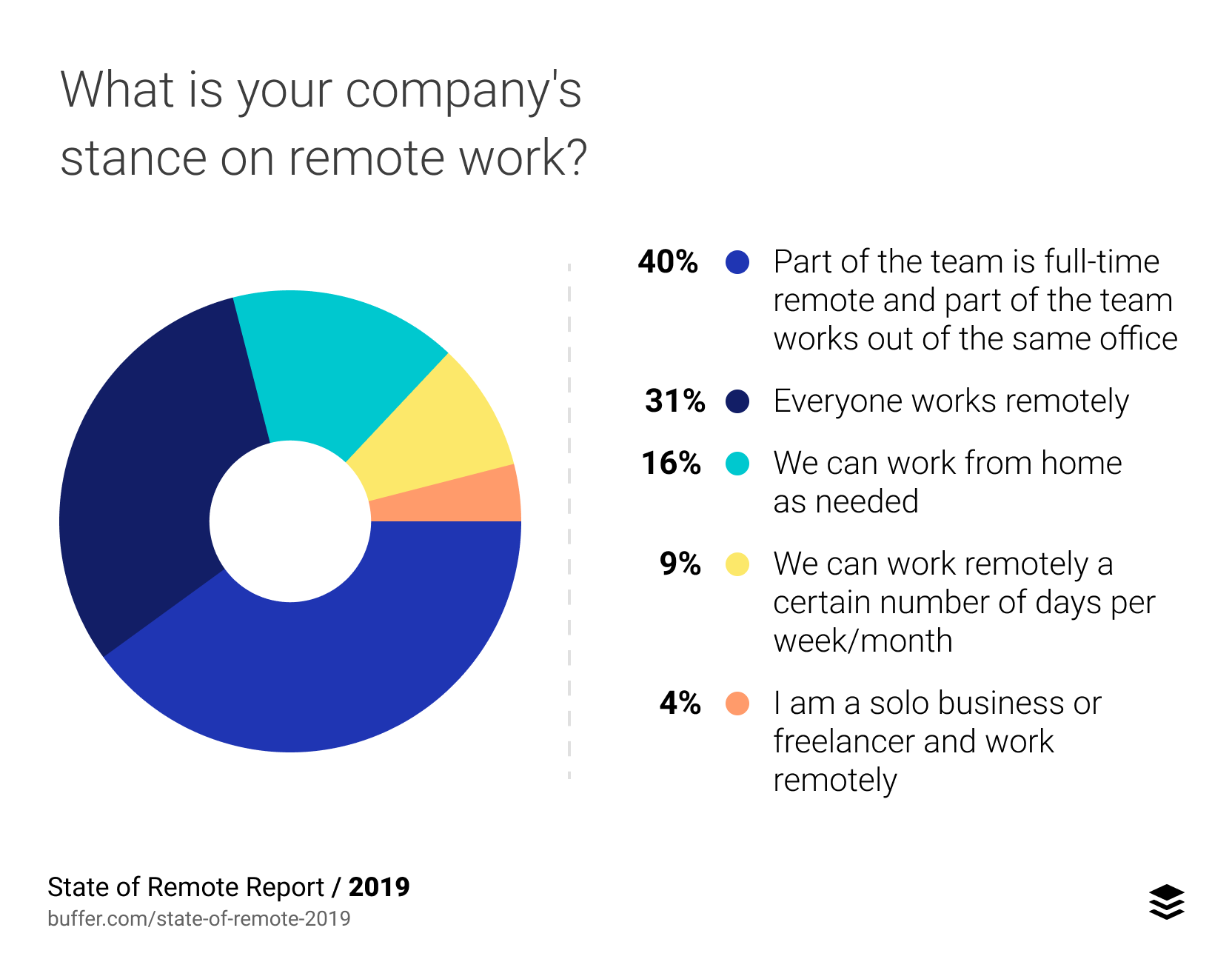 company view on remote work