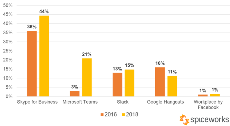 adoption of business chat apps by year