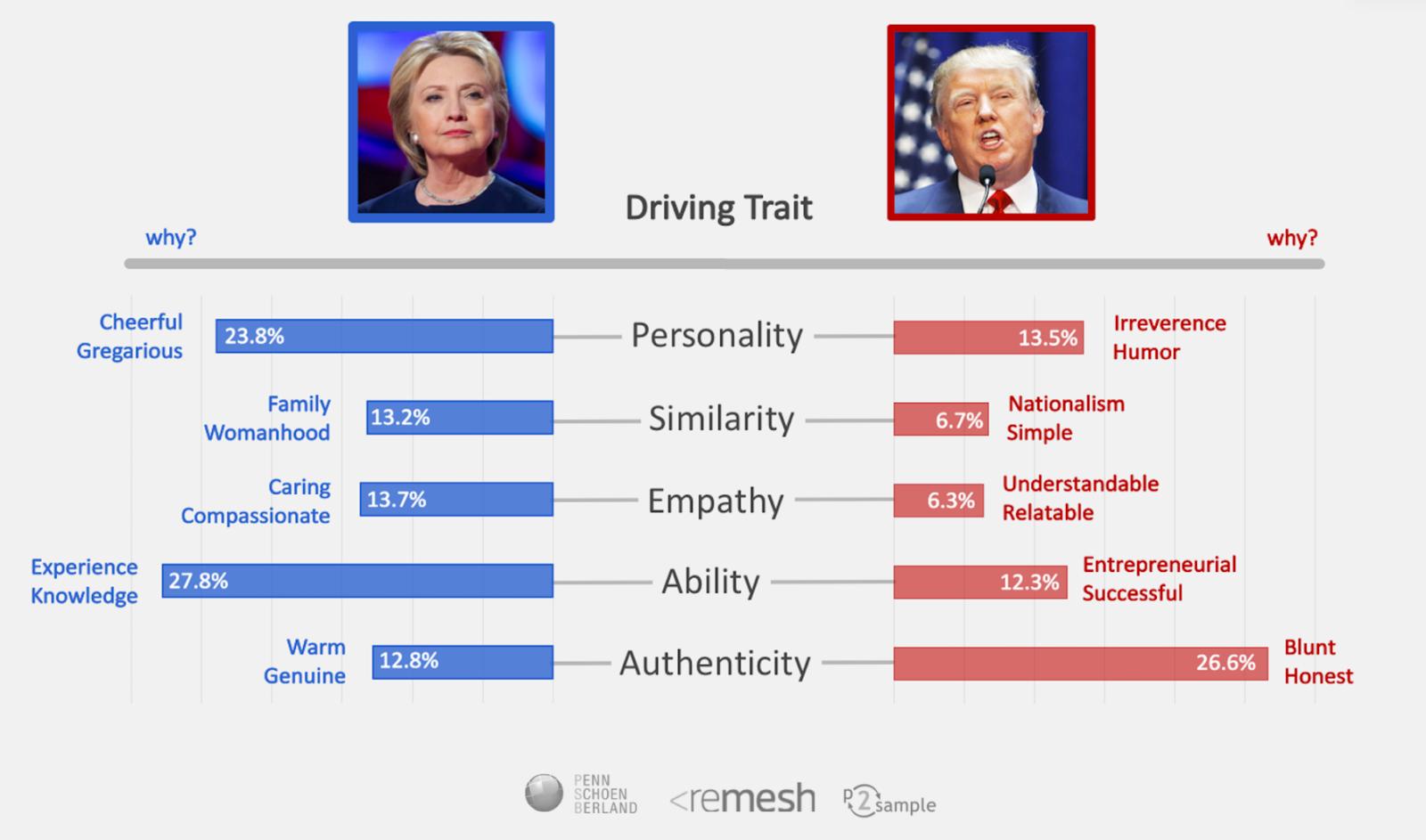 2016 election driving trait