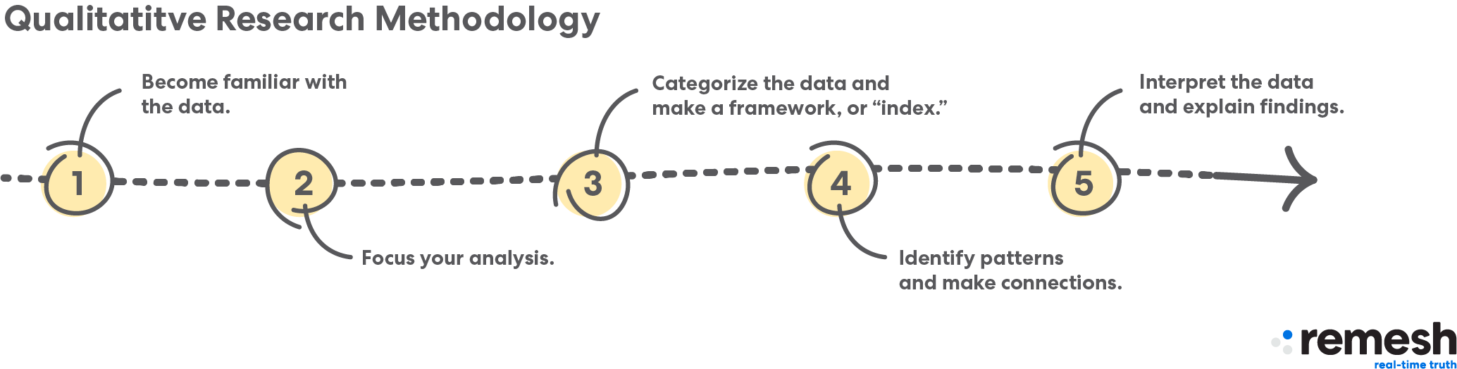 Qualitative Research Methodology