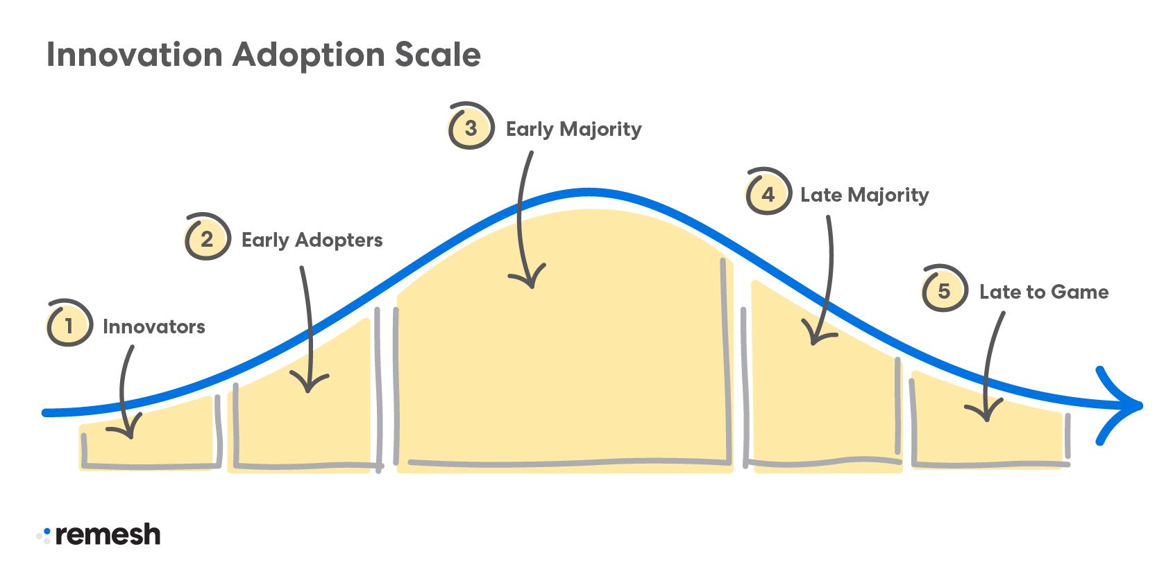 Innovation Adoption Scale