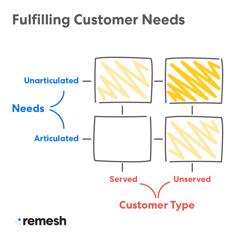 Product Market Fit Serving Customer Needs