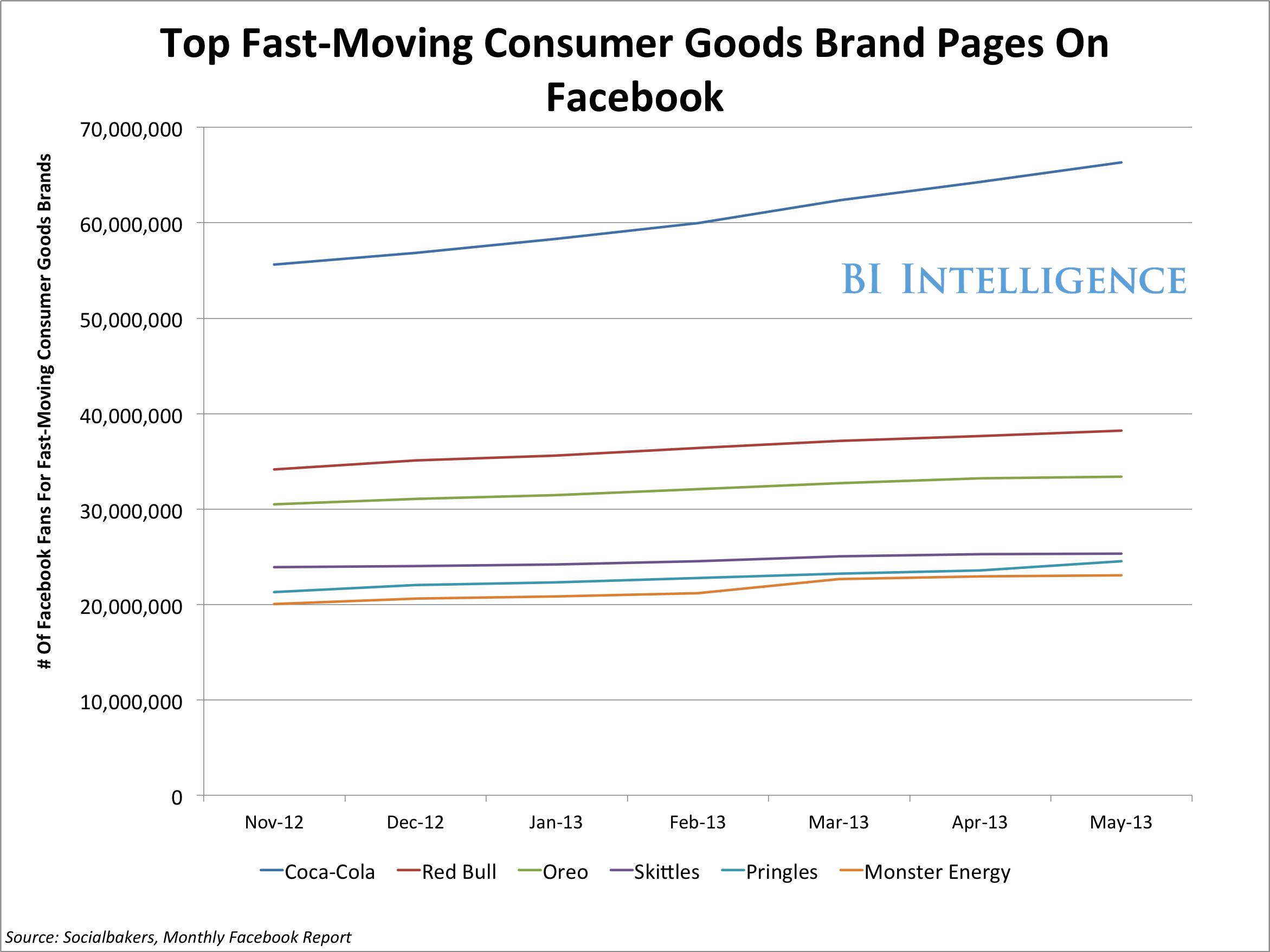 most popular CPG brands on facebook