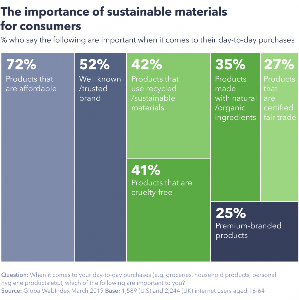 how important are sustainable materials to consumers