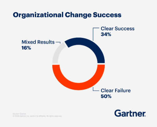 organizational change success
