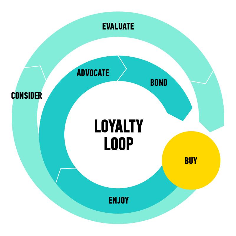 brand loyalty loop