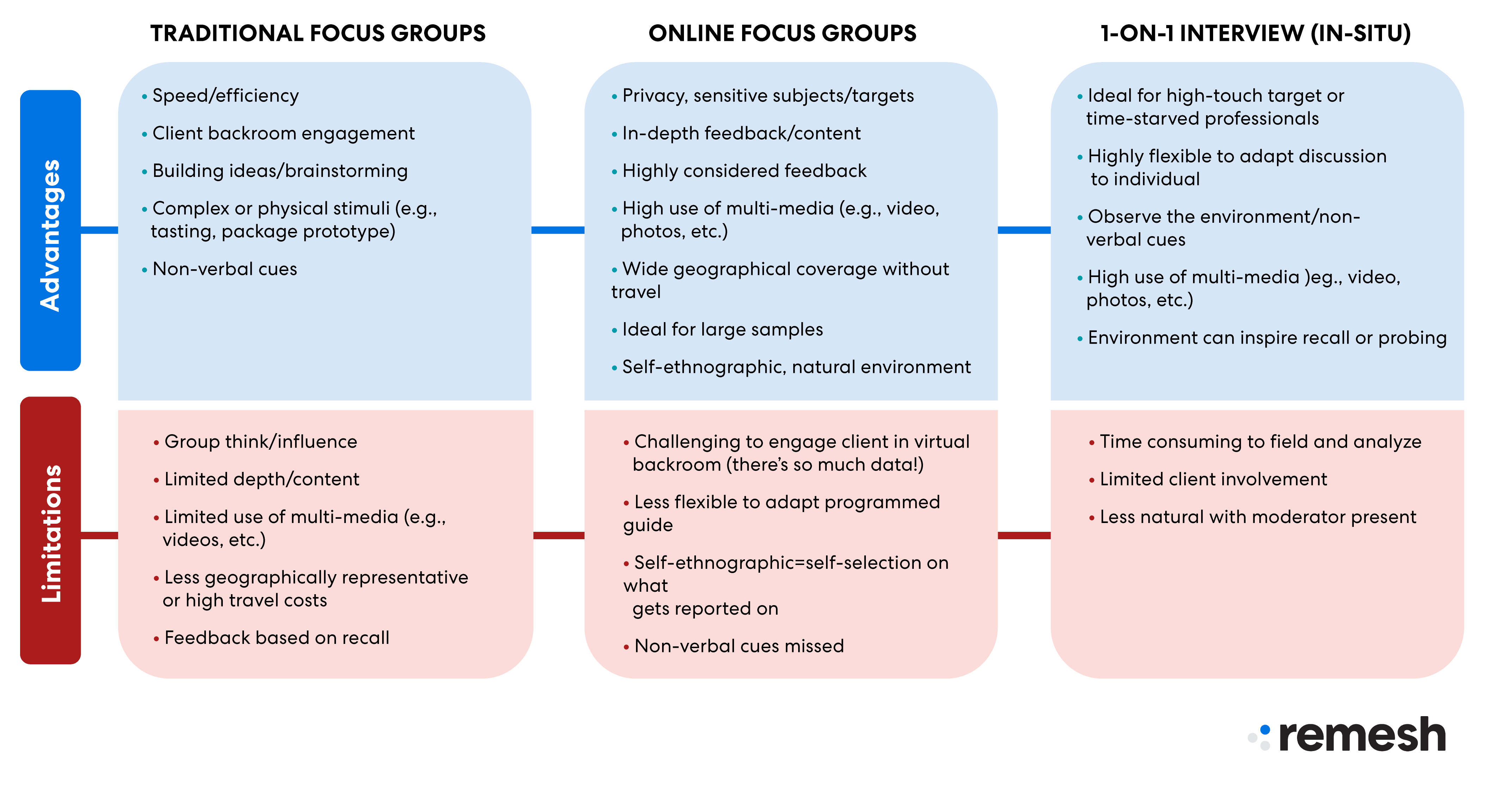 Should you use online focus groups_Graphics-01