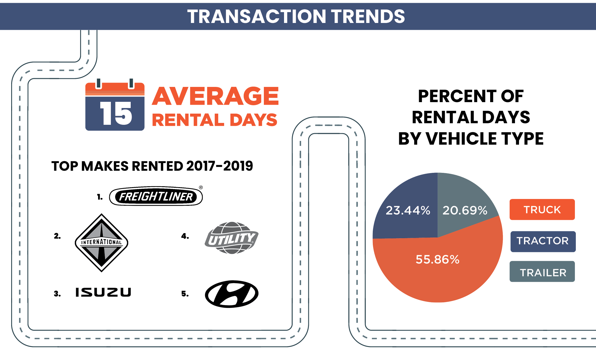 A summary of transaction trends in SoCal. Includes average rental days and top vehicle makes and rental days by vehicle type.
