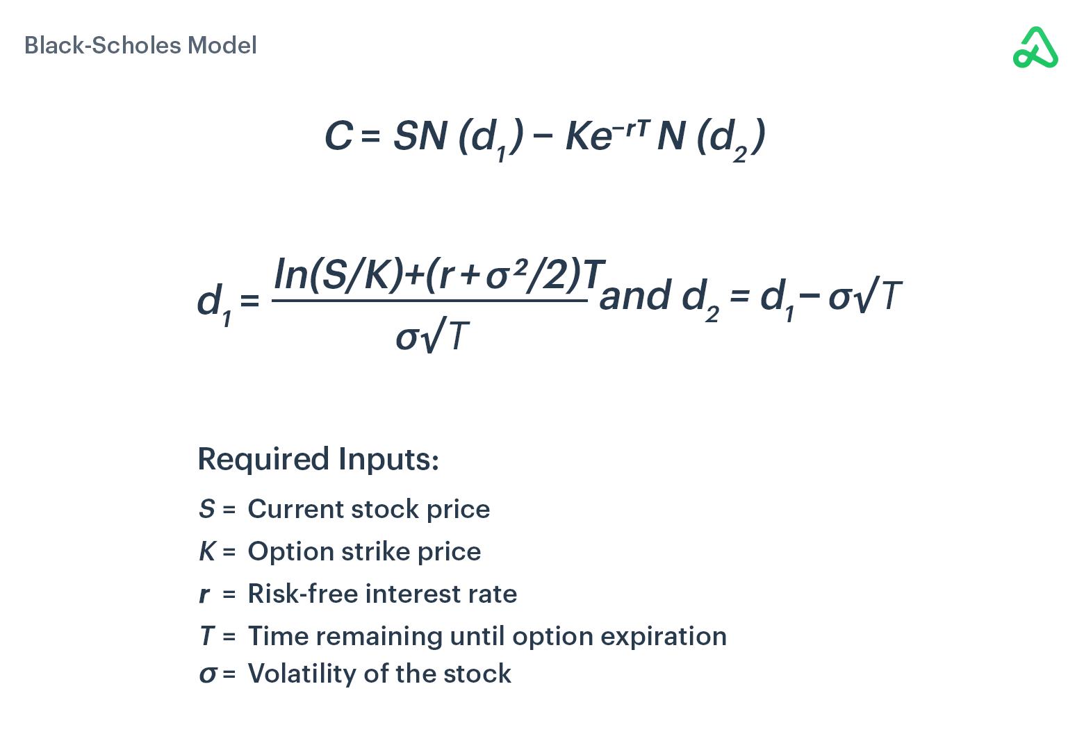 Black-Scholes Model Formula