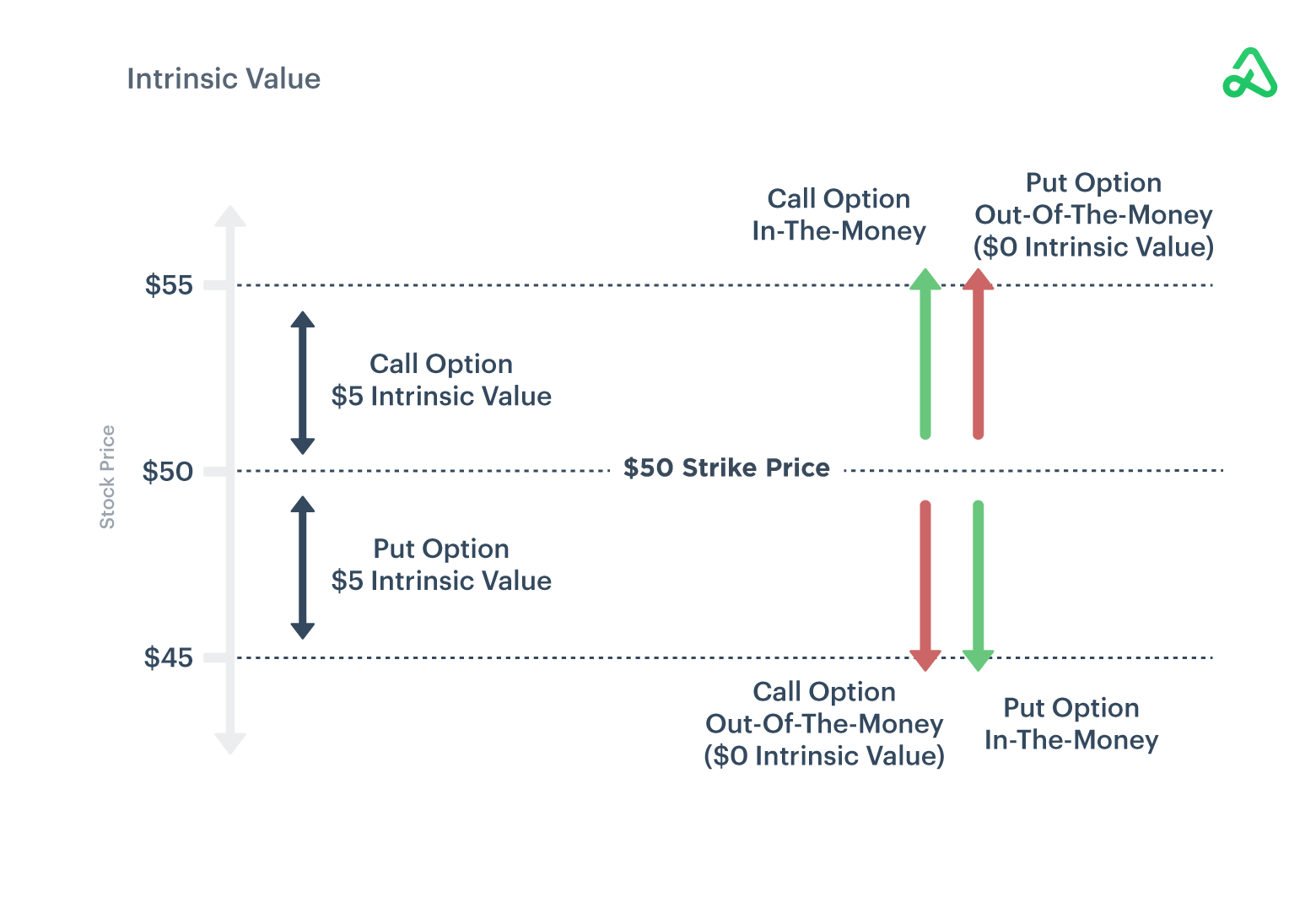 Intrinsic Value example image