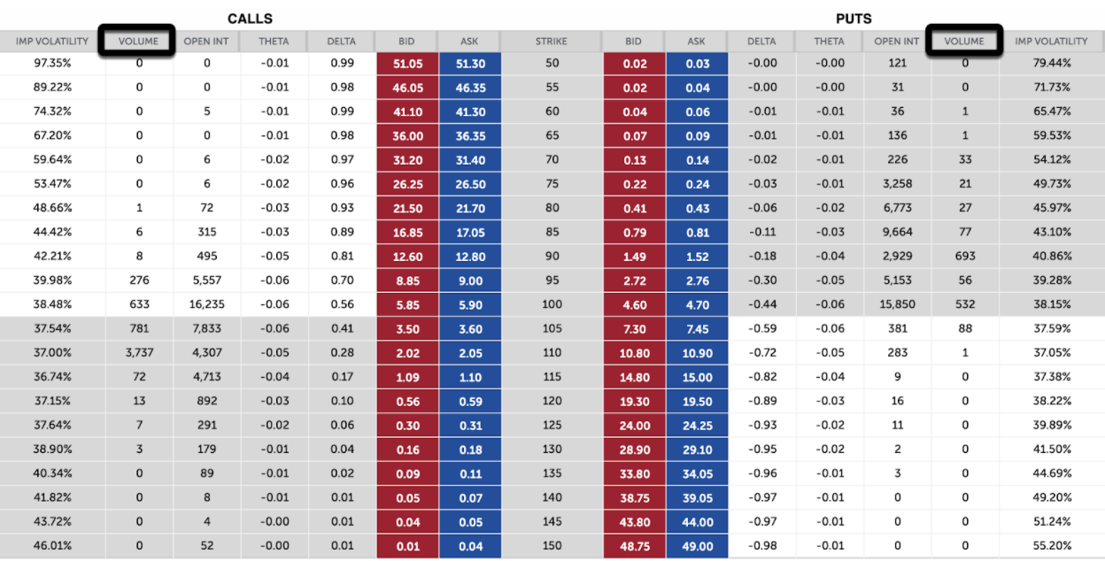 Option Volume - Volume is the number of options contracts traded on a given day and is shown for each strike price for both call and put options.