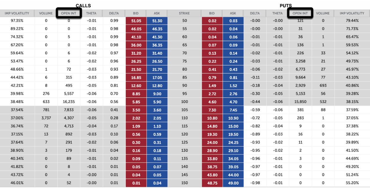 Option Open Interest - Open interest is the number of active contracts outstanding. Open interest represents the number of options contracts for a particular class, strike price, and expiration date that are open and have not been closed or exercised.
