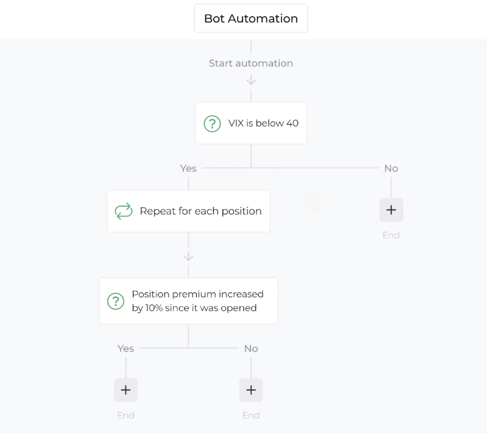 Screenshot with example of automation path through multiple decision steps