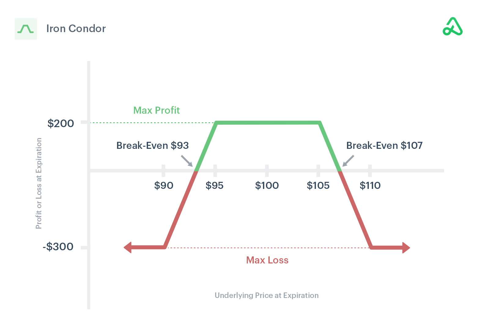 Image of iron condor payoff diagram showing max profit, max loss, and break-even points