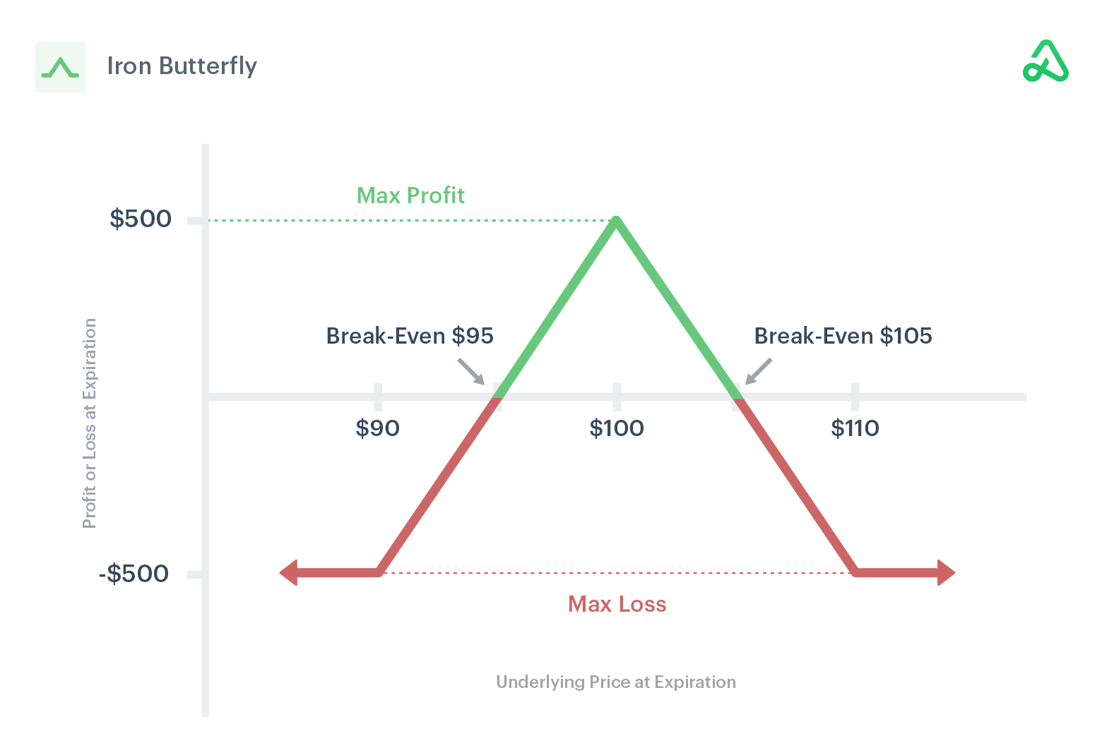 Image of iron butterfly payoff diagram showing max profit, max loss, and break-even points