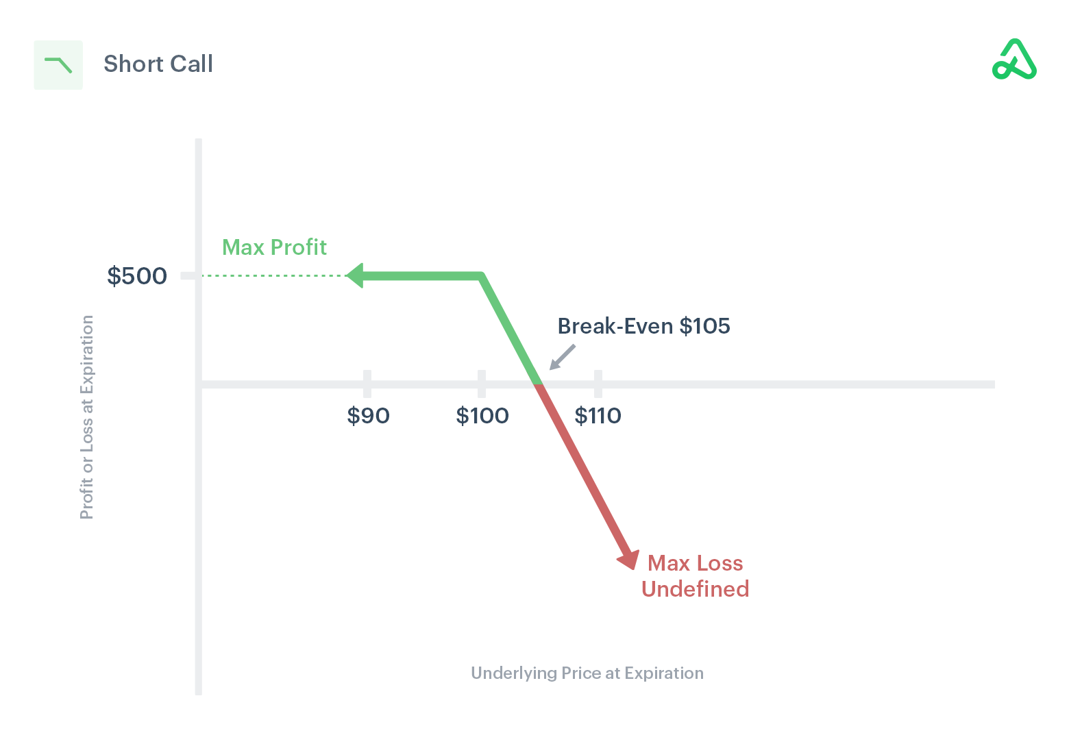 Image of short call payoff diagram showing max profit, max loss, and break-even points