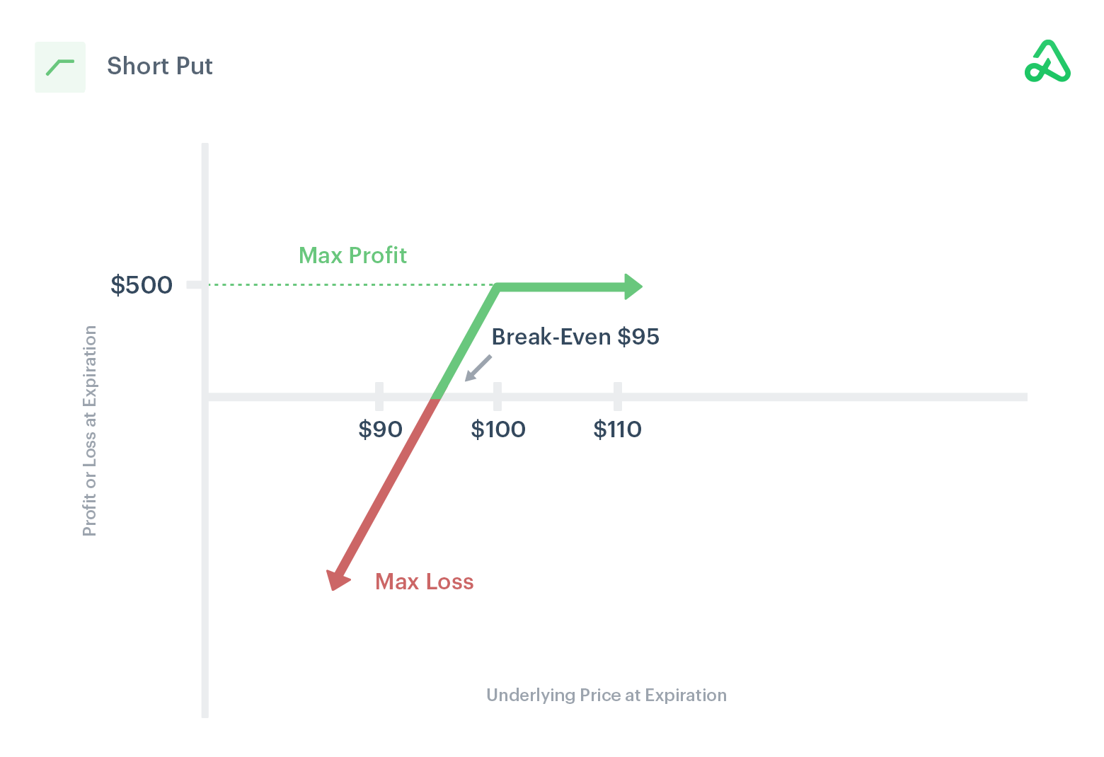 Image of short put payoff diagram showing max profit, max loss, and break-even points