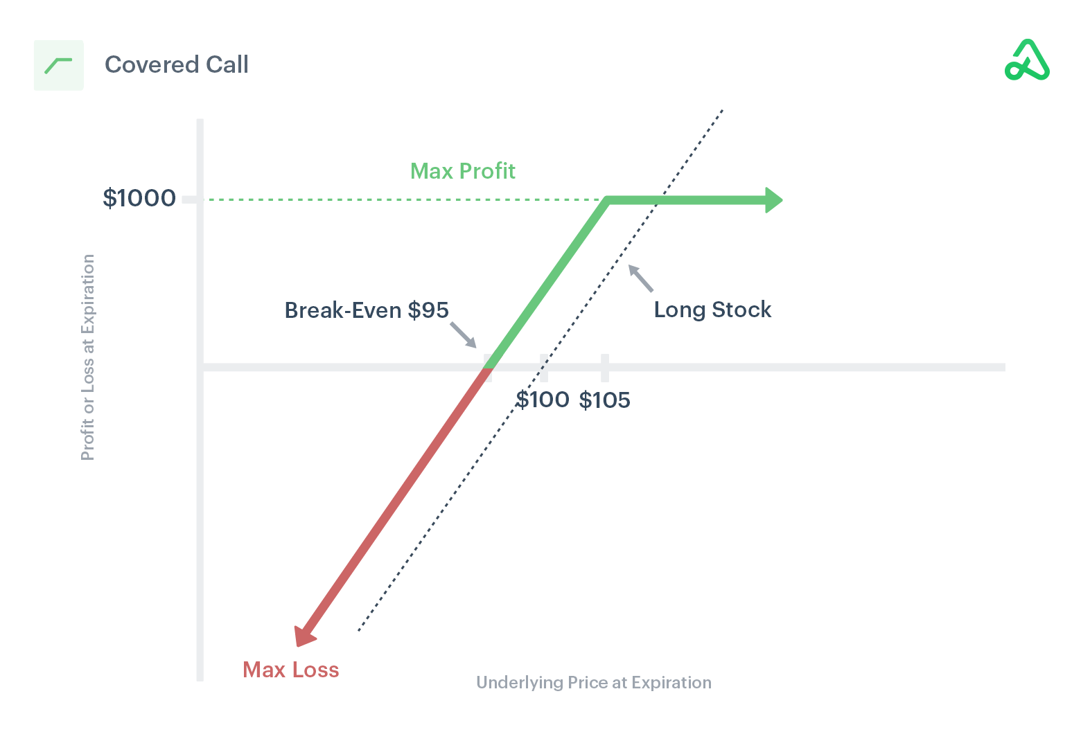 Image of a covered call payoff diagram showing max profit, max loss, and break-even points