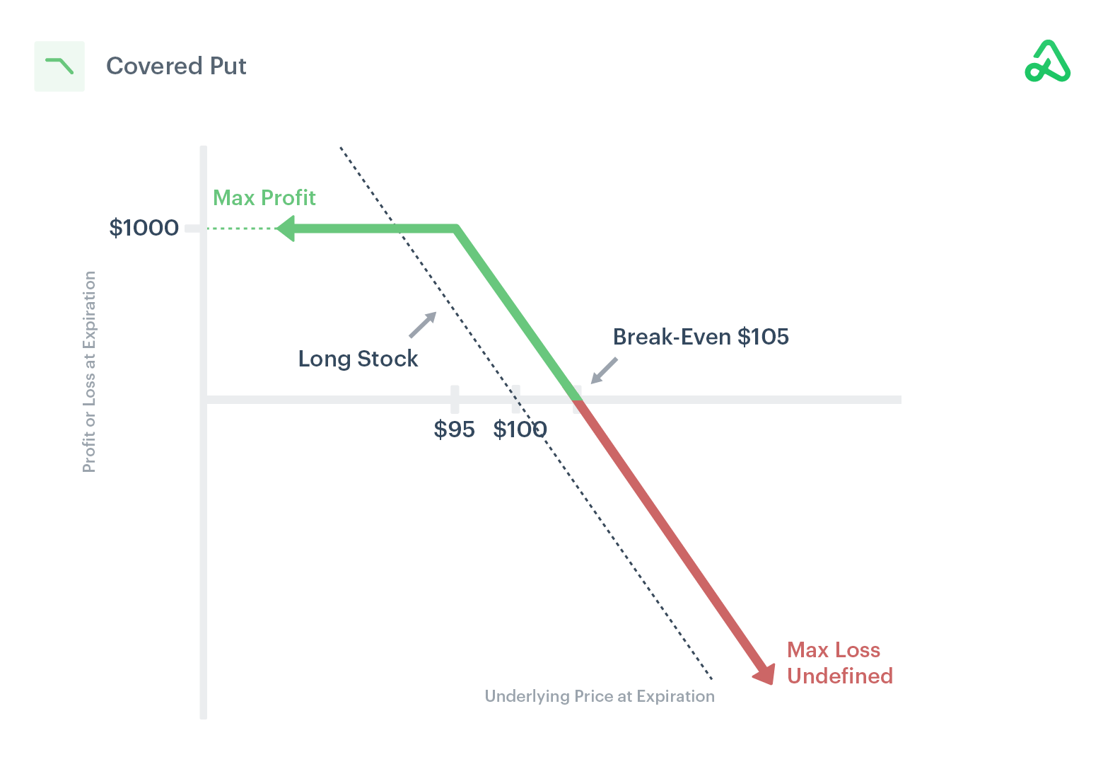 Image of a covered put payoff diagram showing max profit, max loss, and break-even points