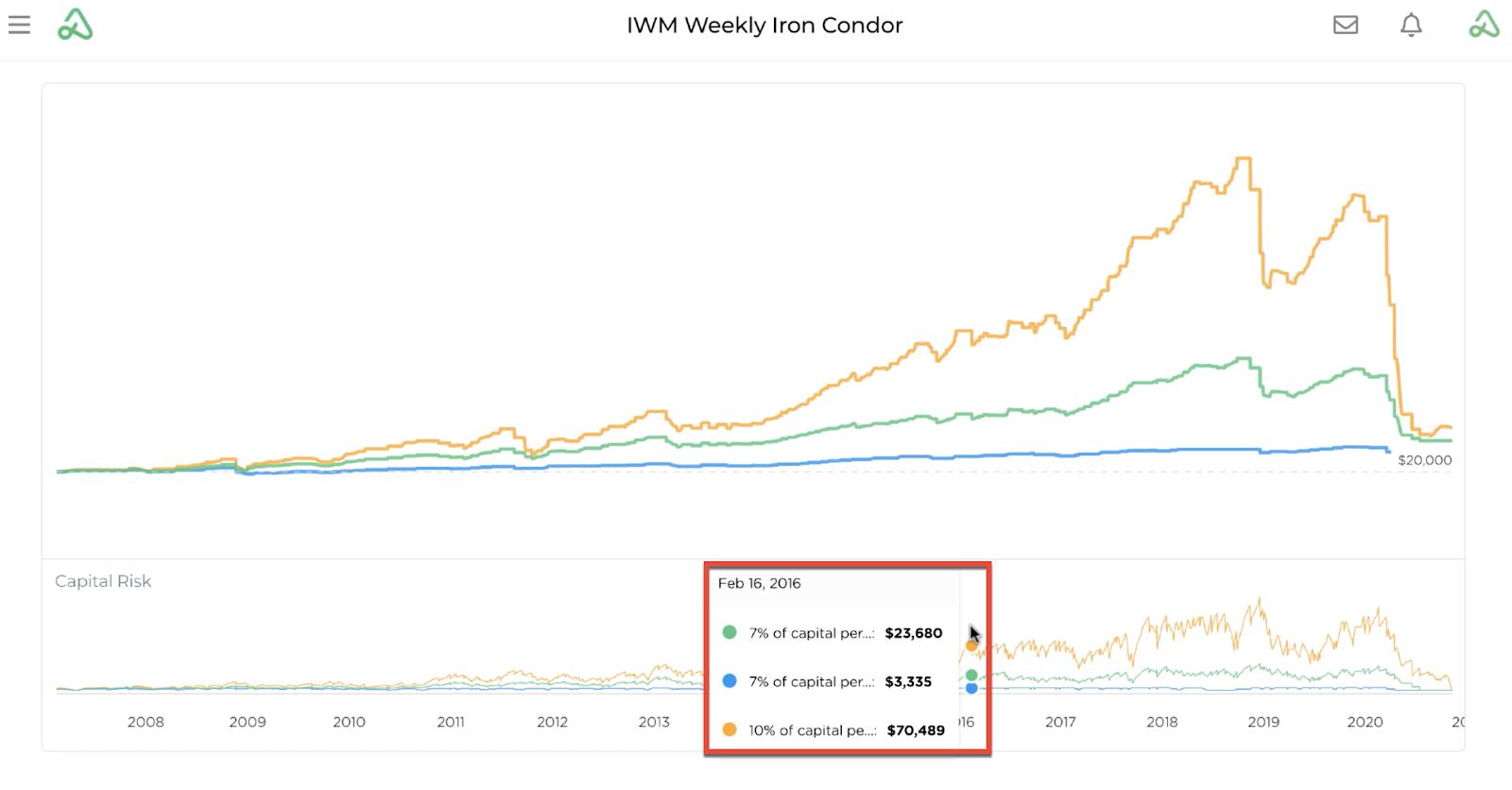 Screenshot highlighting the capital at risk detail below the profit and loss graph