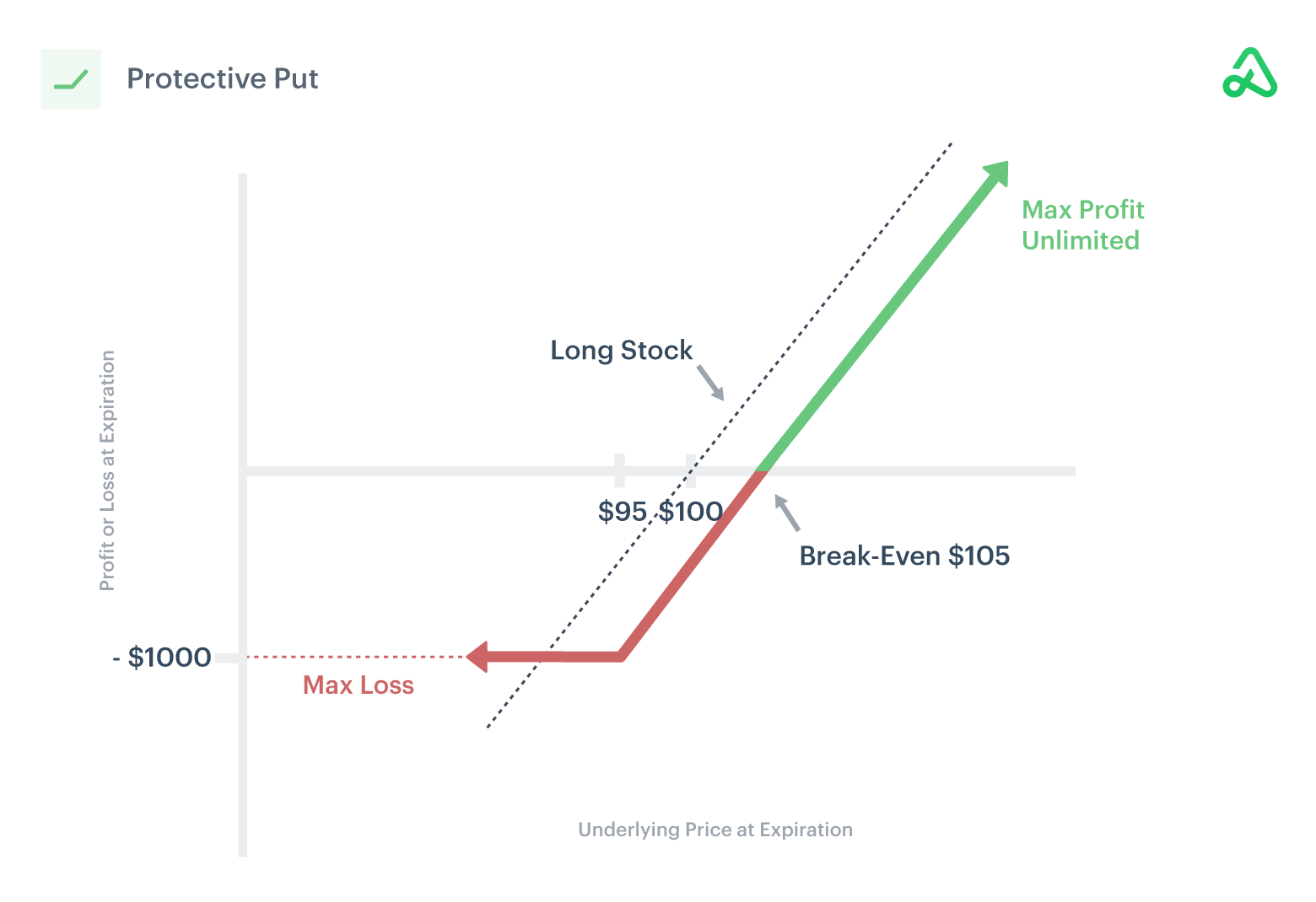 Image of a protective put payoff diagram showing max profit, max loss, and break-even points